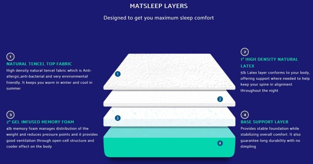 Layers of the Matsleep mattress