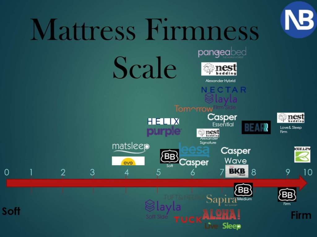 Mattress firmness scale for Sapira, alhoa sleep, live and sleep, tuft and needle, brooklyn bedding, #bestmattressever, layla sleep, eve, matsleep, helix, purple, leesa, casper, casper wave, casper essential, nectar, tomorrow sleep, nest bedding, bear, big kids bed, pangeabed, alexander hybrid, alexander signature, keetsa