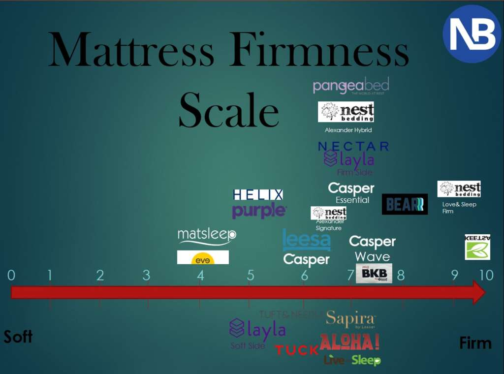 Mattress Firmness scale or chart