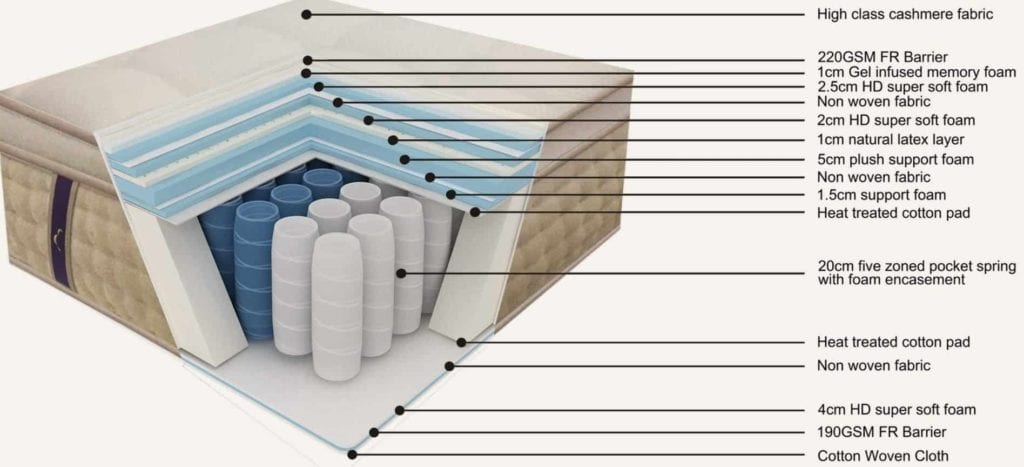a look inside the 8 layers of the 15 inch dreamcloud mattress