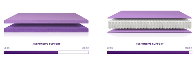The biggest difference between the original and the new mattresses is the base upon which the Smart Comfort Grid™ is set.