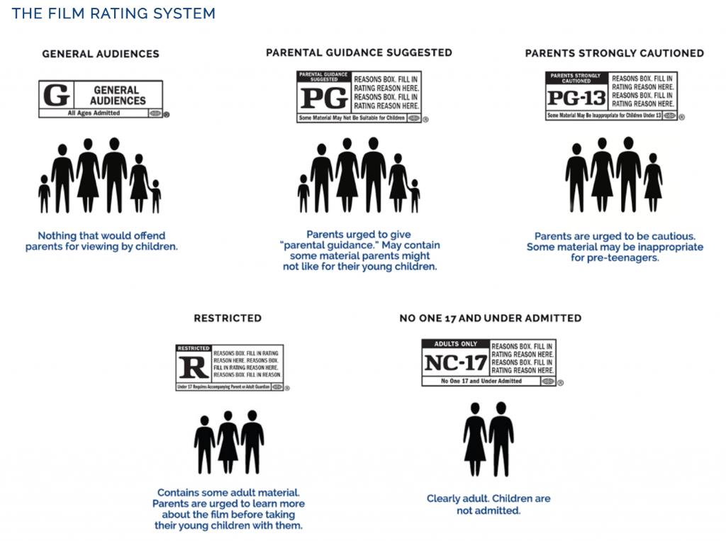 MPAA ratings scale