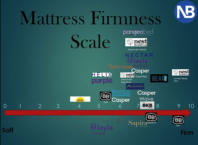 mattress firmness scale, casper leesa nectar dreamcloud